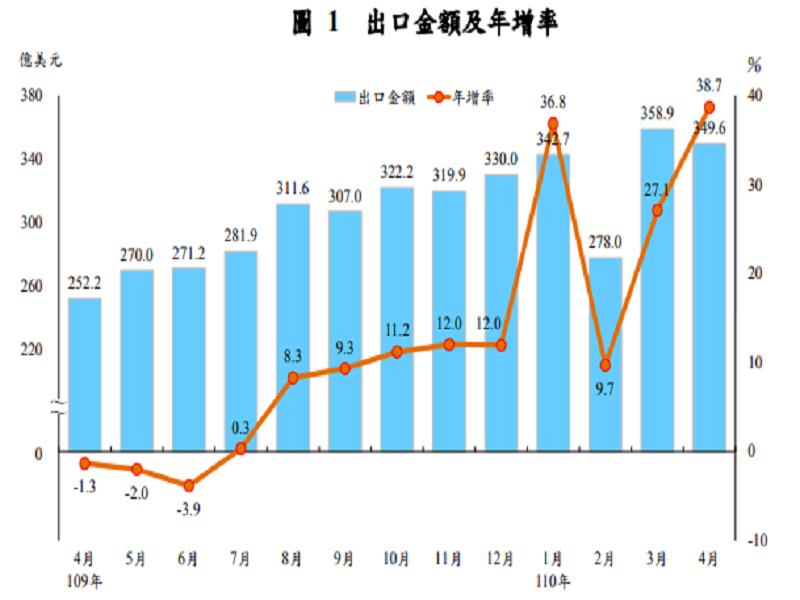 科技業淡季不淡 台灣上半年出口估創10年最大擴張幅度