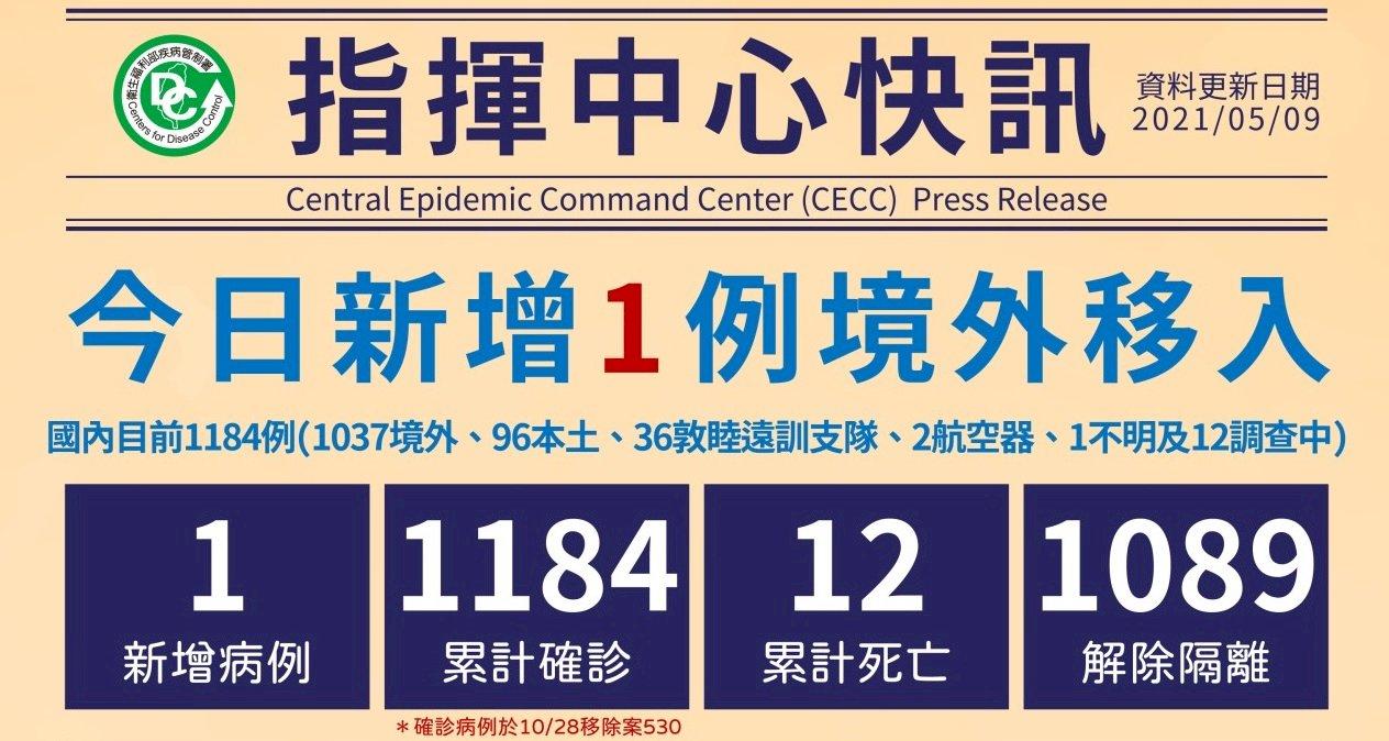 台灣COVID-19新增1例境外移入 自菲律賓入境