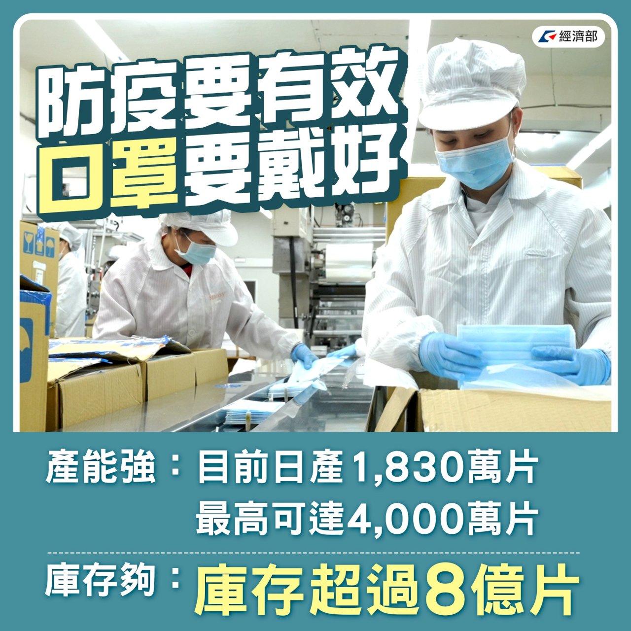 本土疫情升溫 經部:口罩庫存逾8億片絕對足夠