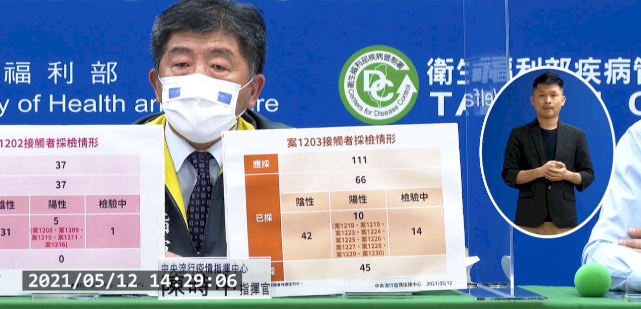 恐怖!台灣一口氣新增16例COVID-19本土病例、1例調查中