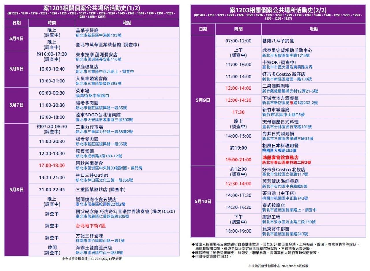 本土群聚活動史更新 遍布台灣西部14縣市