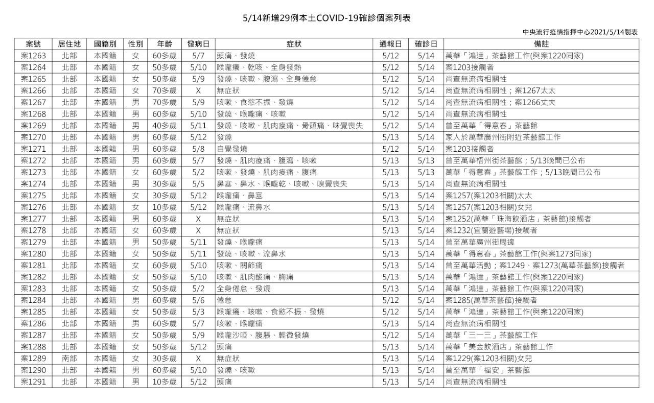 本土COVID-19新增29例! 疫情調查持續進行中
