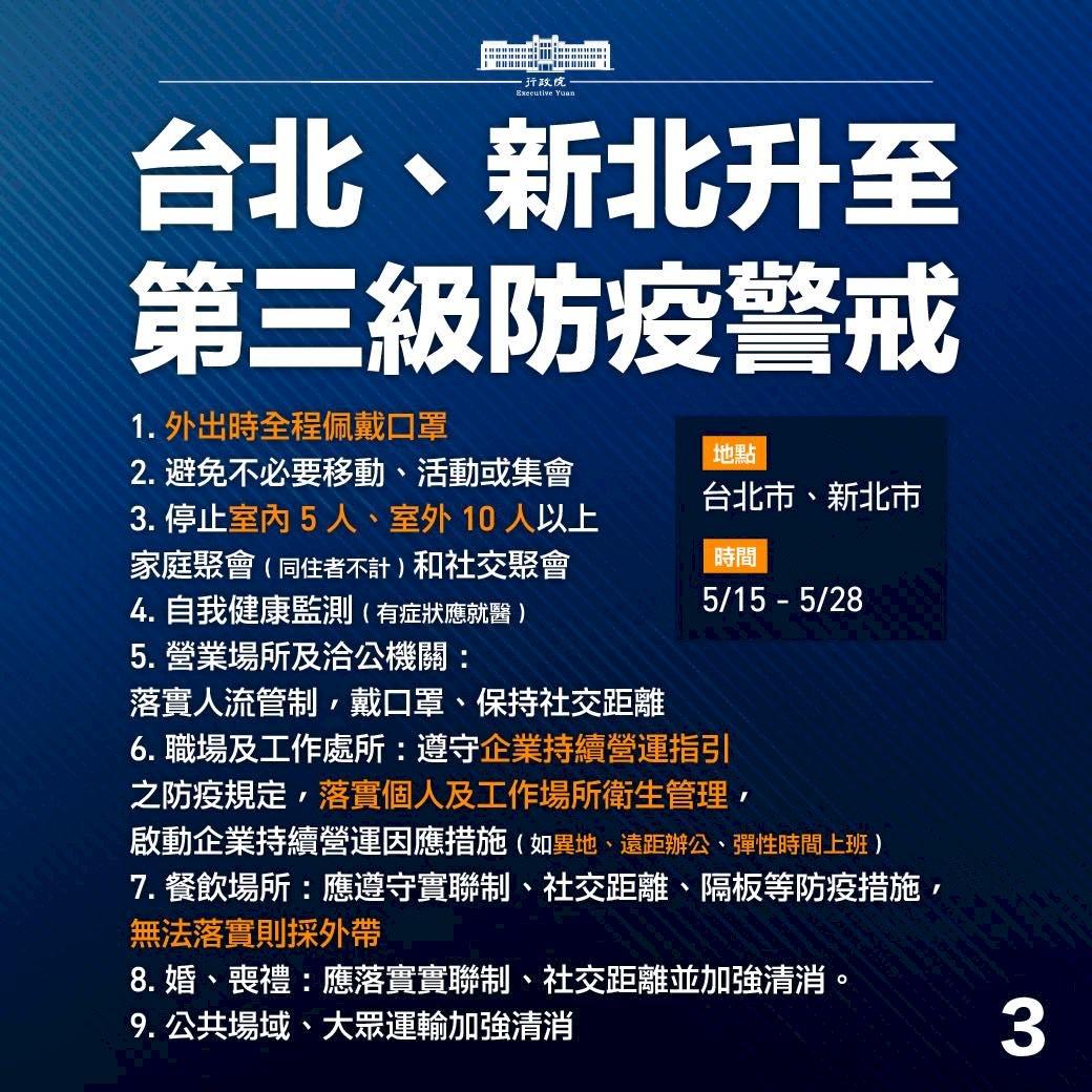 雙北第三級警戒   政院公布9大防疫指引