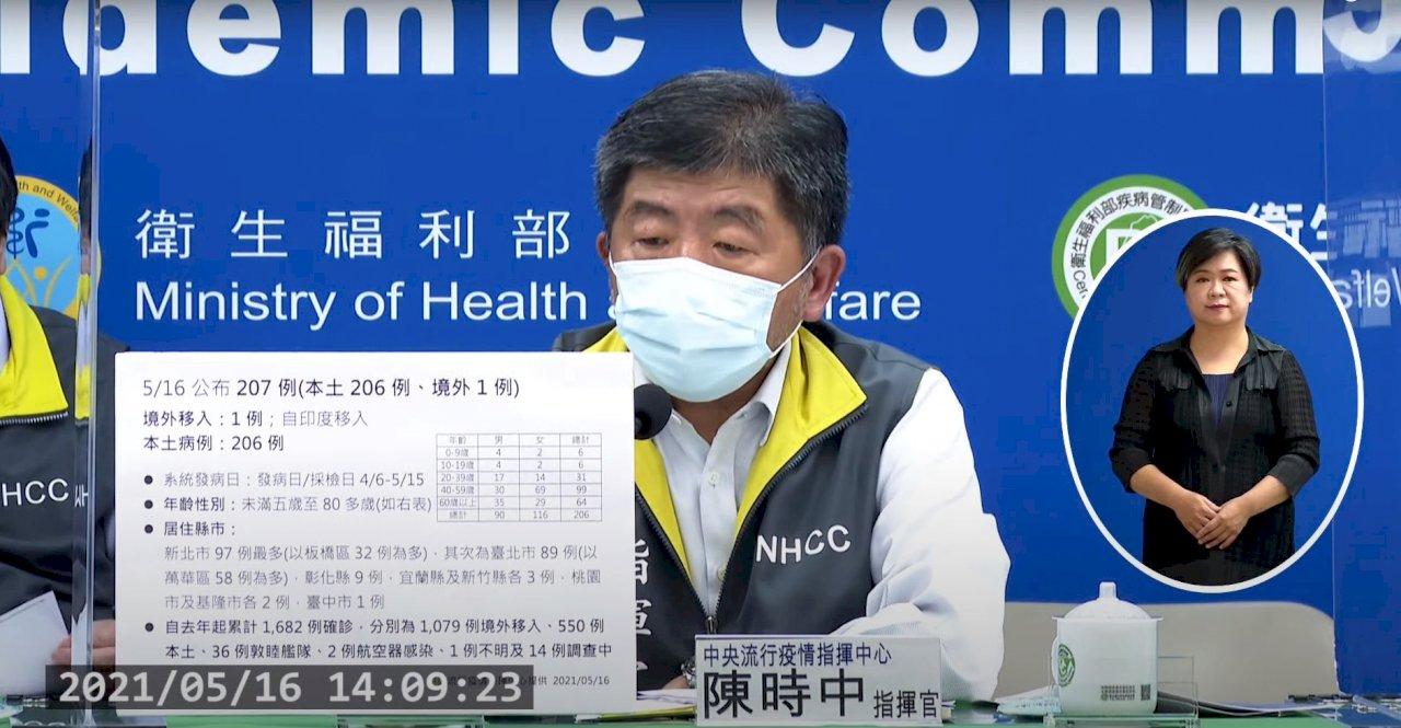 新增206例本土個案 新北市97例、台北市89例