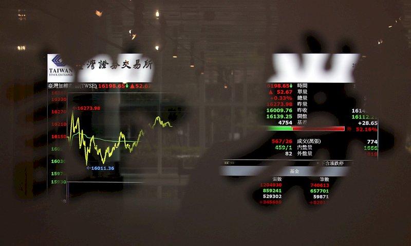 台股開高走高收漲157點 新台幣貶2.1分