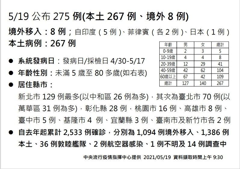 今增267例本土 全國防疫升三級 陳時中:相信不會到四級(影音)