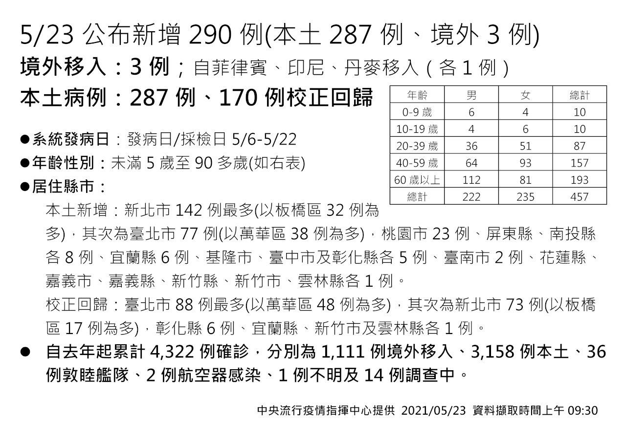 疫情蔓延本島僅剩台東零確診 陳時中:下週是重要觀察期