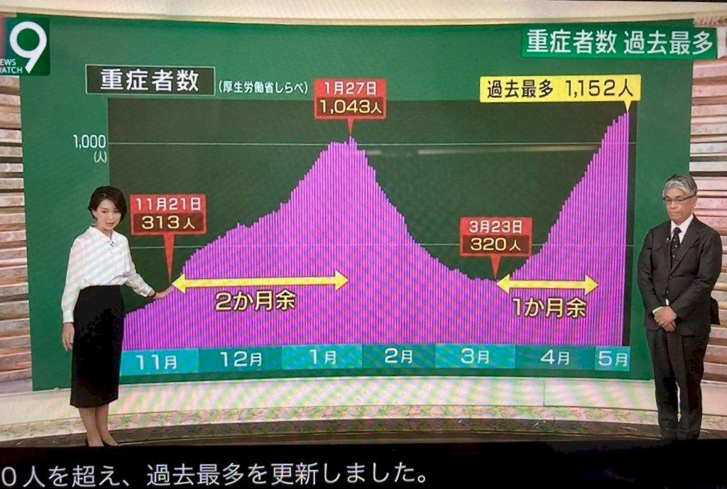 如何堵住重症死亡率 幾點大阪慘痛經驗這樣告訴我們…