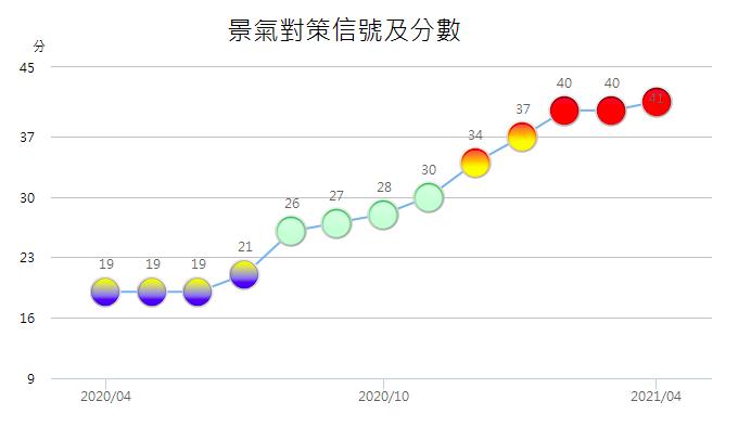 4月景氣燈號連3紅 分數41分創34年來新高