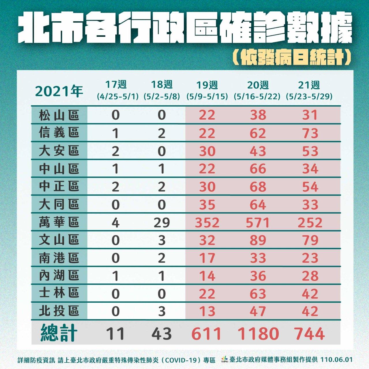 北巿部分傳統巿場設即時影像、台灣有疫苗保單、國產疫苗將有認證、外送也推低消制...