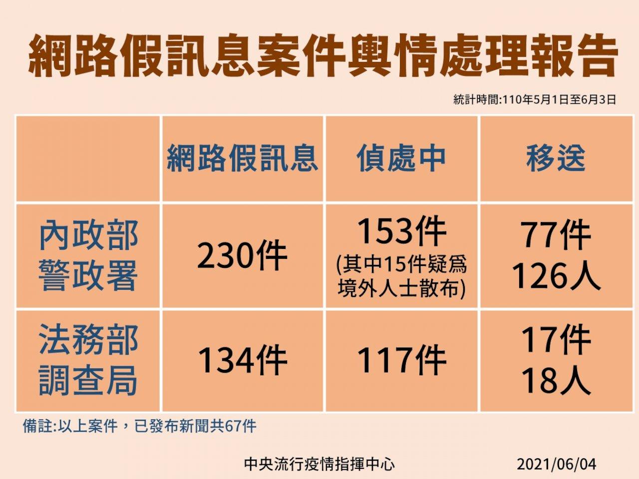 陳宗彥:偵辦網路疫情假訊息   已移送近百件