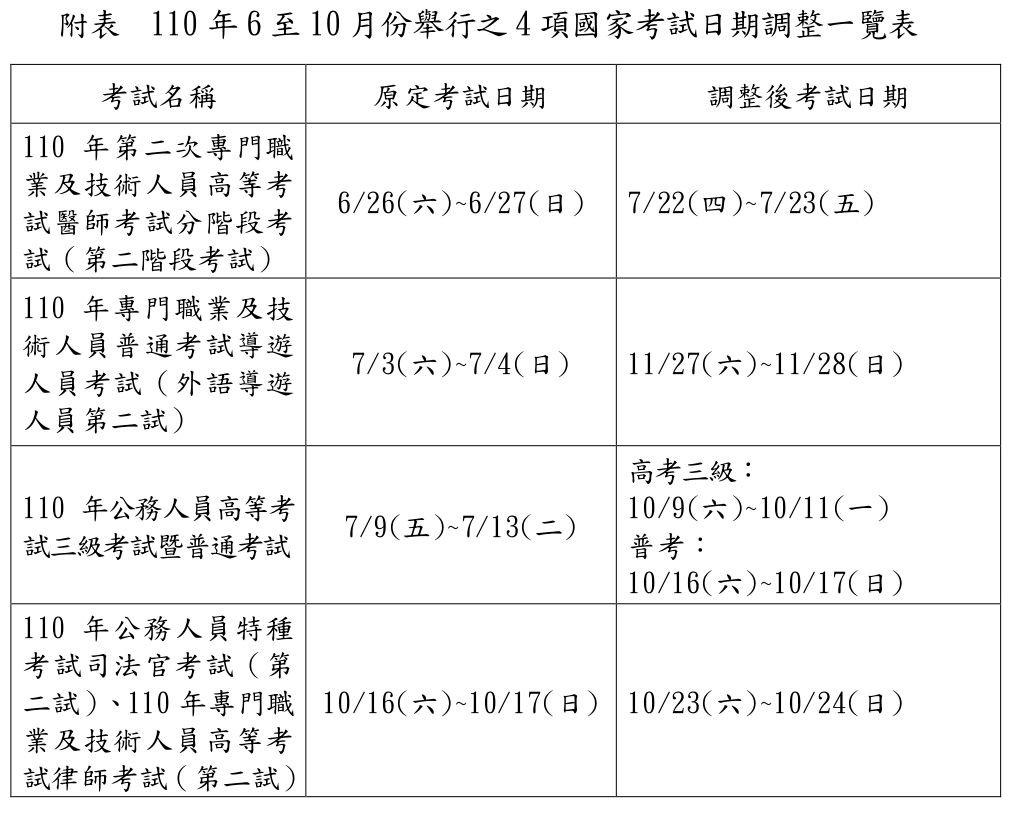 3級警戒延長至6/28 考選部:4項國考延期