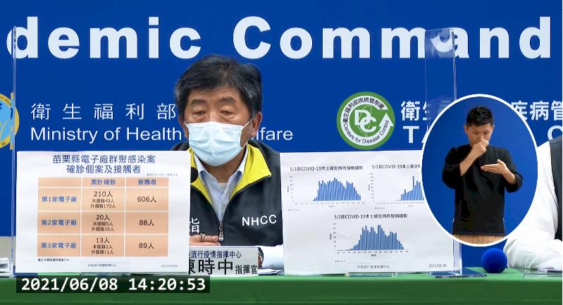 台灣COVID-19新增219例本土、22例死亡
