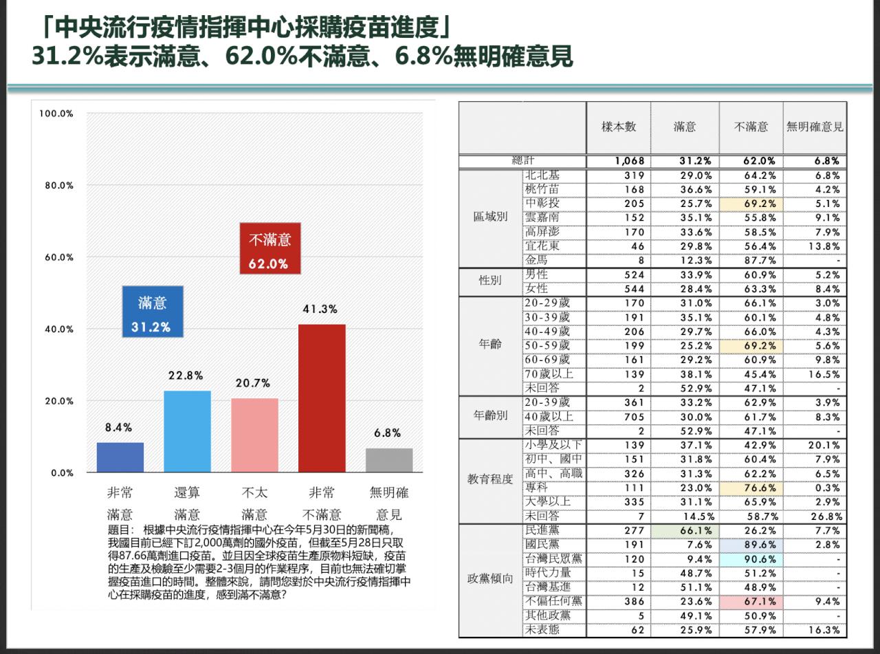 民眾黨調查 62%不滿疫苗採購進度、民怨最高