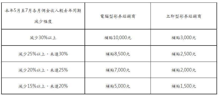 電腦型彩券商紓困補貼最高月領1萬、立即型彩券商最高月領3千