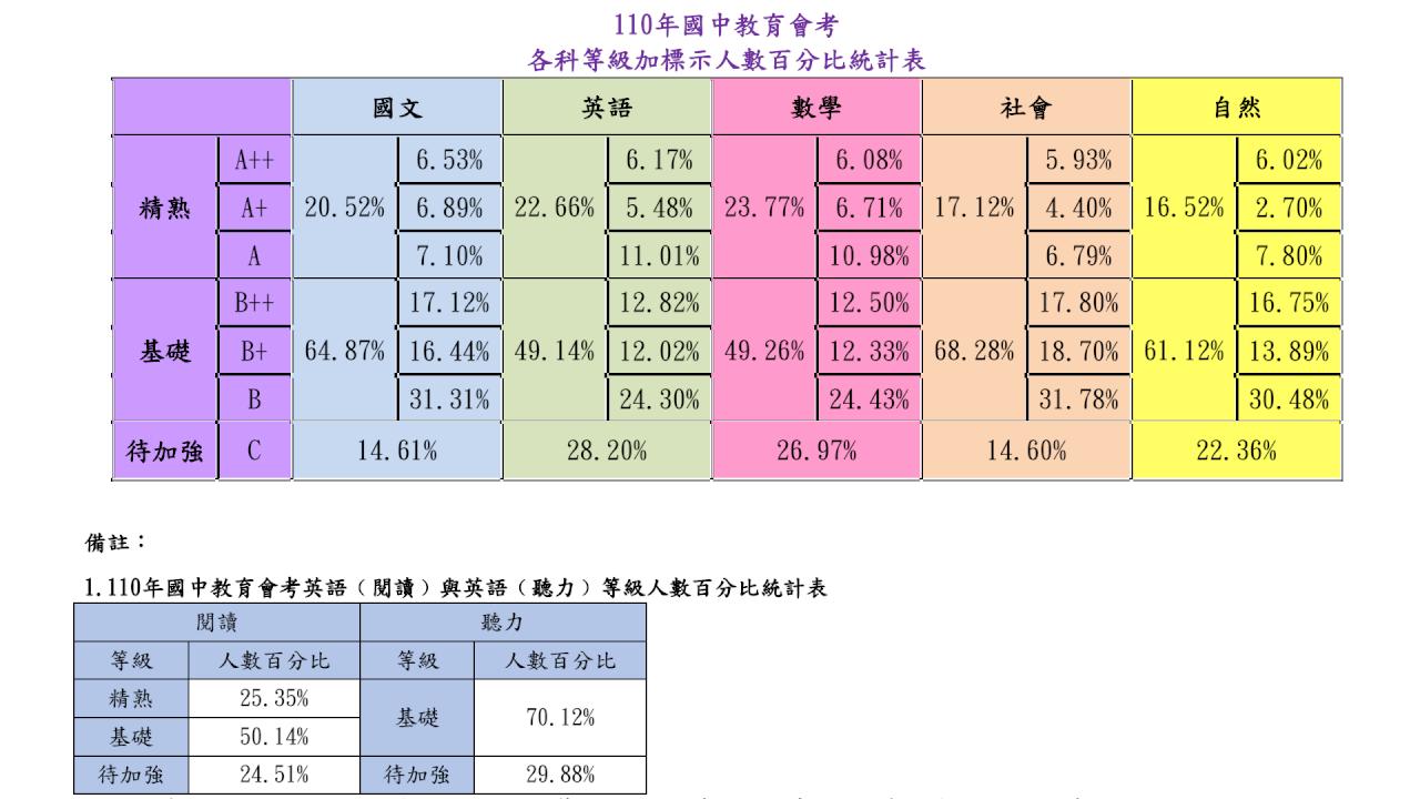 國中會考數學精熟率史上最高 1513人獲5A6級分比去年多708人