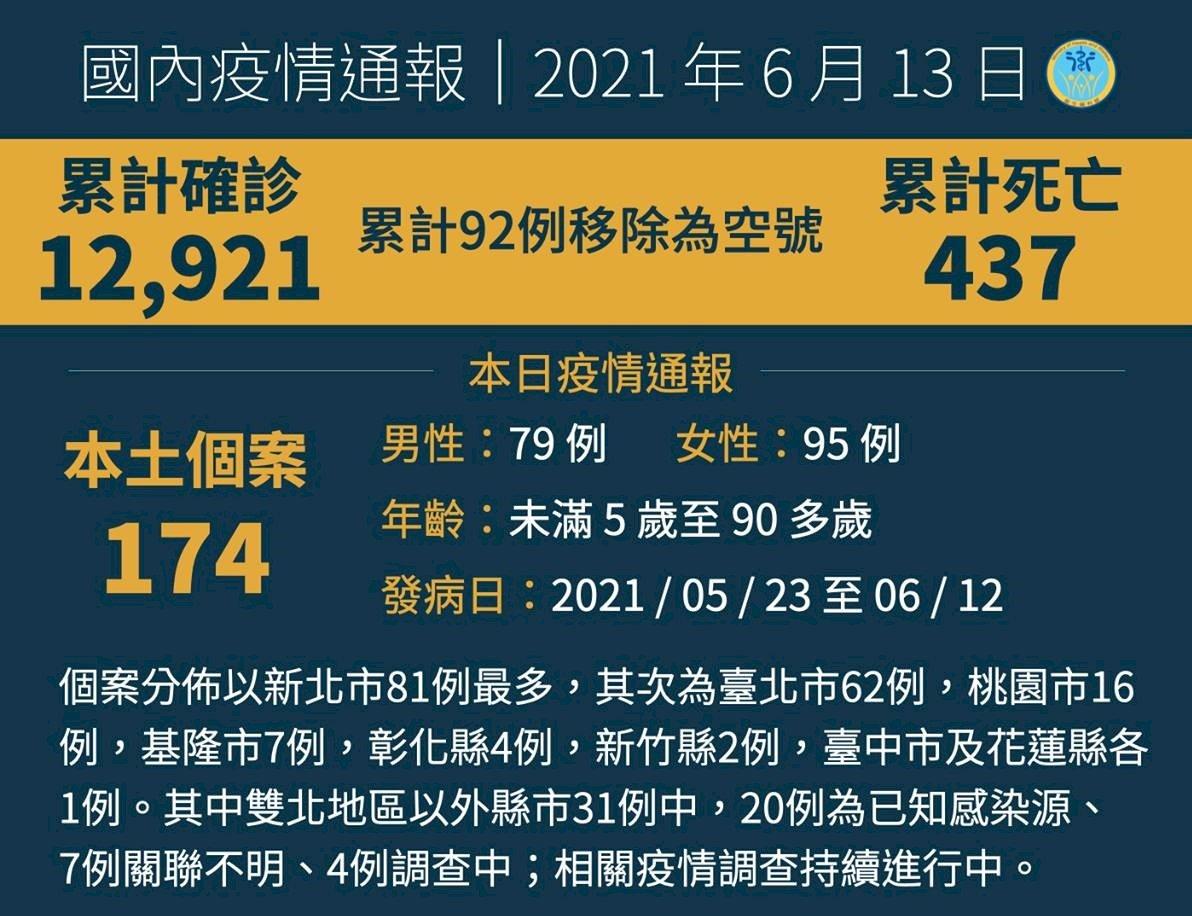 今增174本土COVID-19病例、1境外移入   另添26人死亡