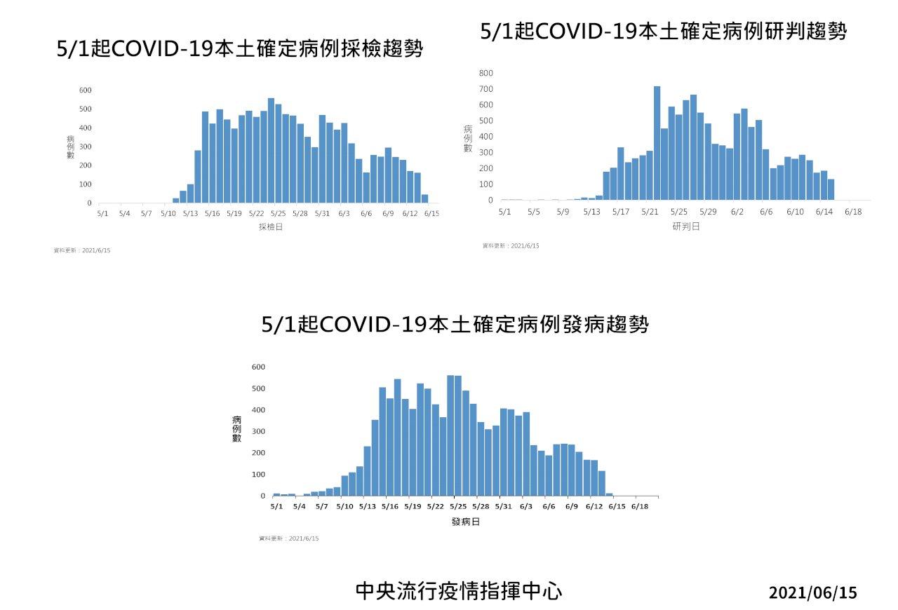 本土病例連3天未破200 陳時中:疫情緩坡下降 不排除分區降級(影音)