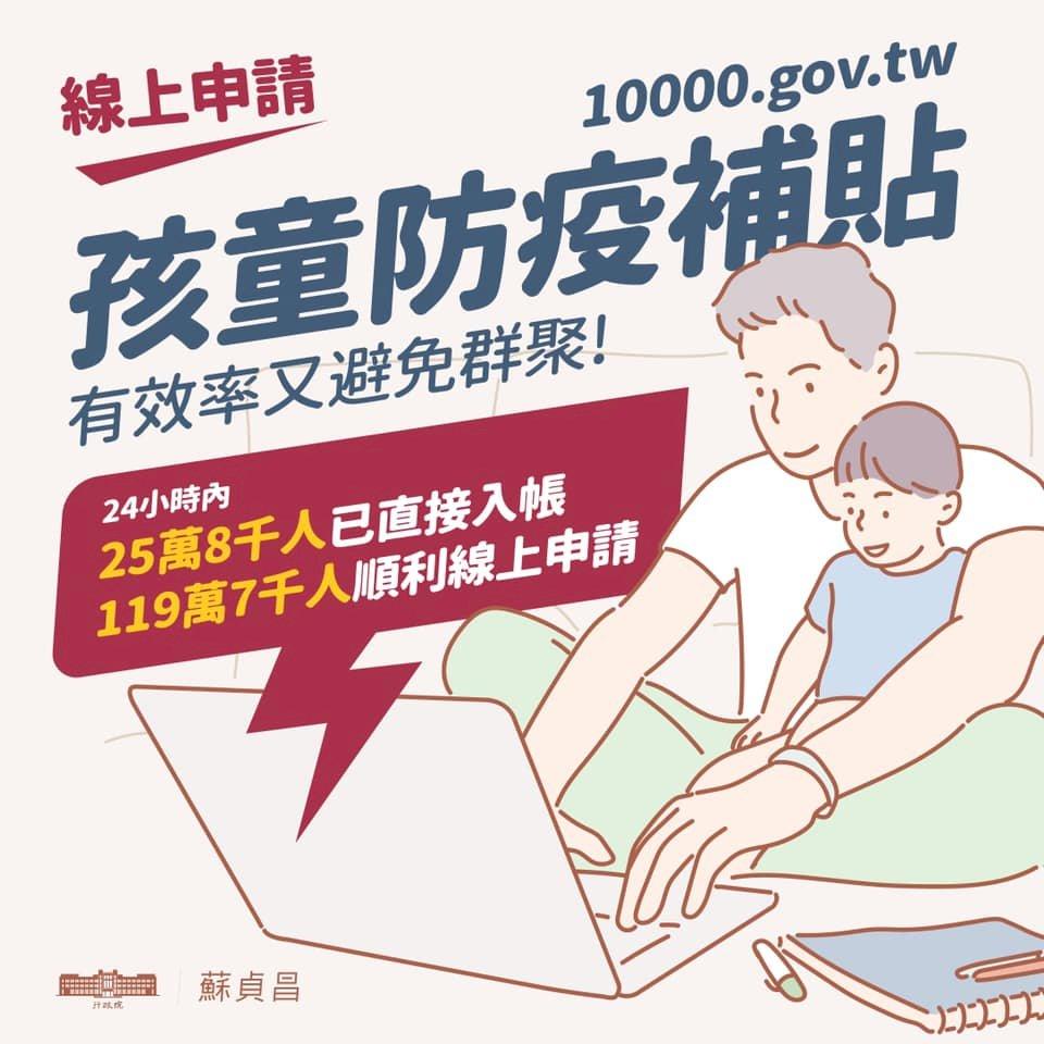 孩童家庭防疫補貼 已經119.7萬人完成申領