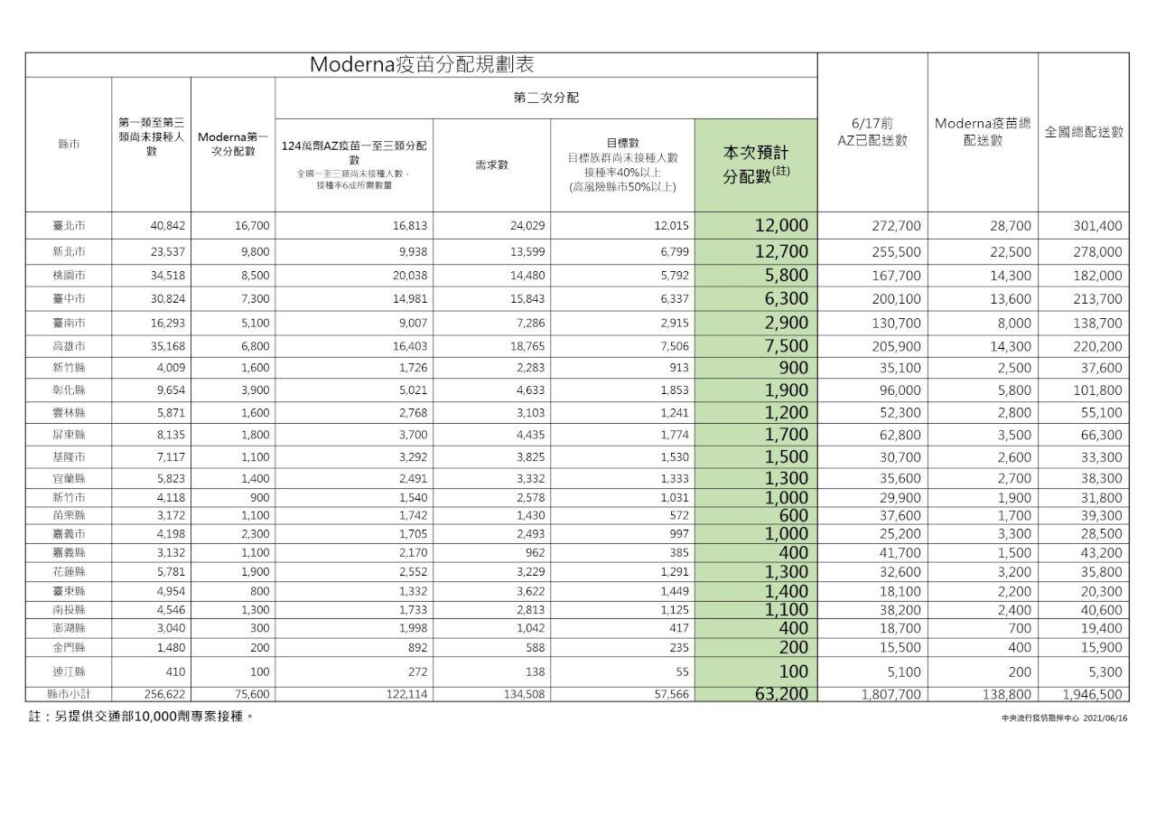 第二批莫德納7.32萬劑18日配送 開放前3類人員施打
