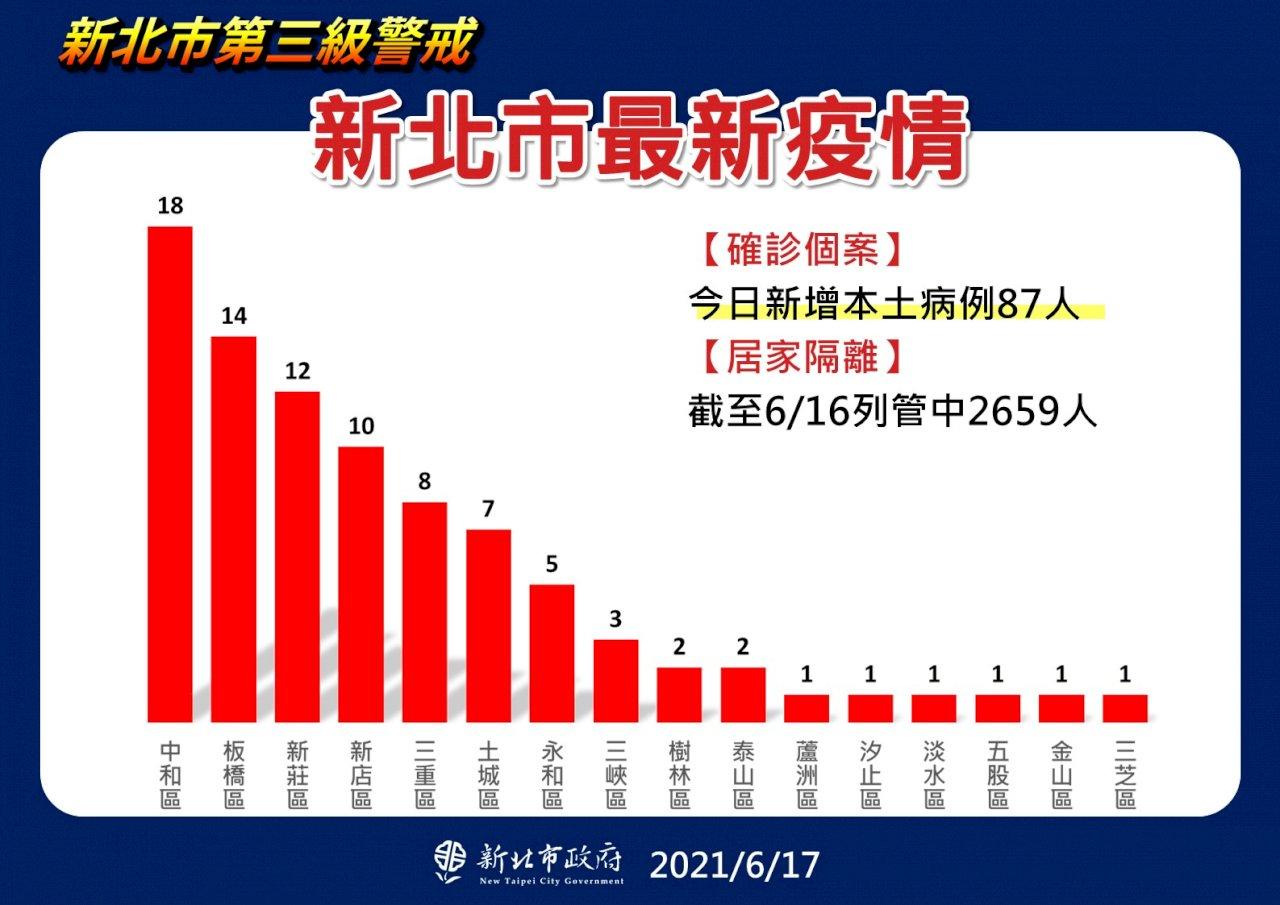 新北今增87例本土 侯友宜:還沒看到解除三級條件
