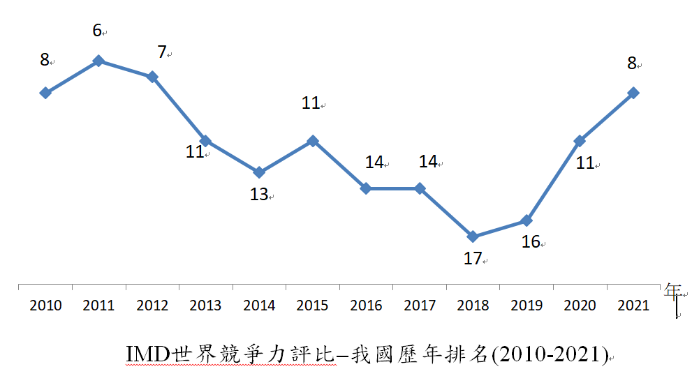 2021年IMD世界競爭力評比 台灣躍居全球第8名