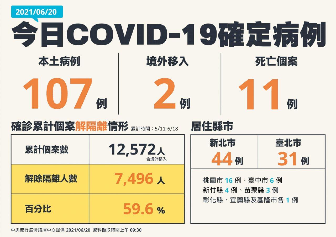 我連8天COVID-19病例數跌破2字頭   今增107例本土   另增11例死亡