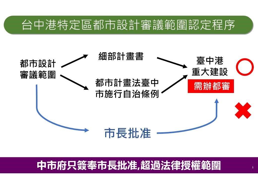 台電燃氣機組獲特種建照 營建署:符都市計畫法
