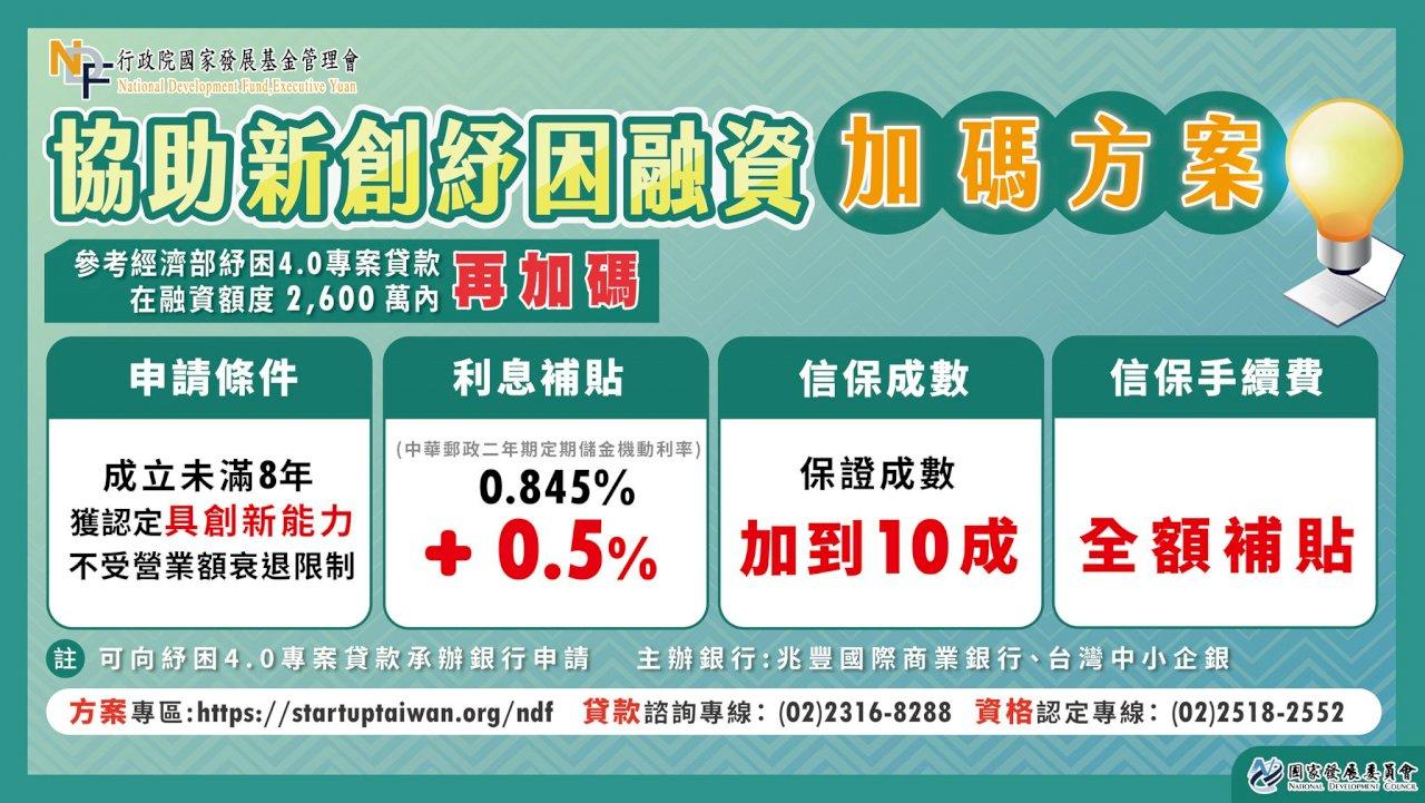 無論營收是否衰退!國發會力挺新創加碼利率補貼至1.345%