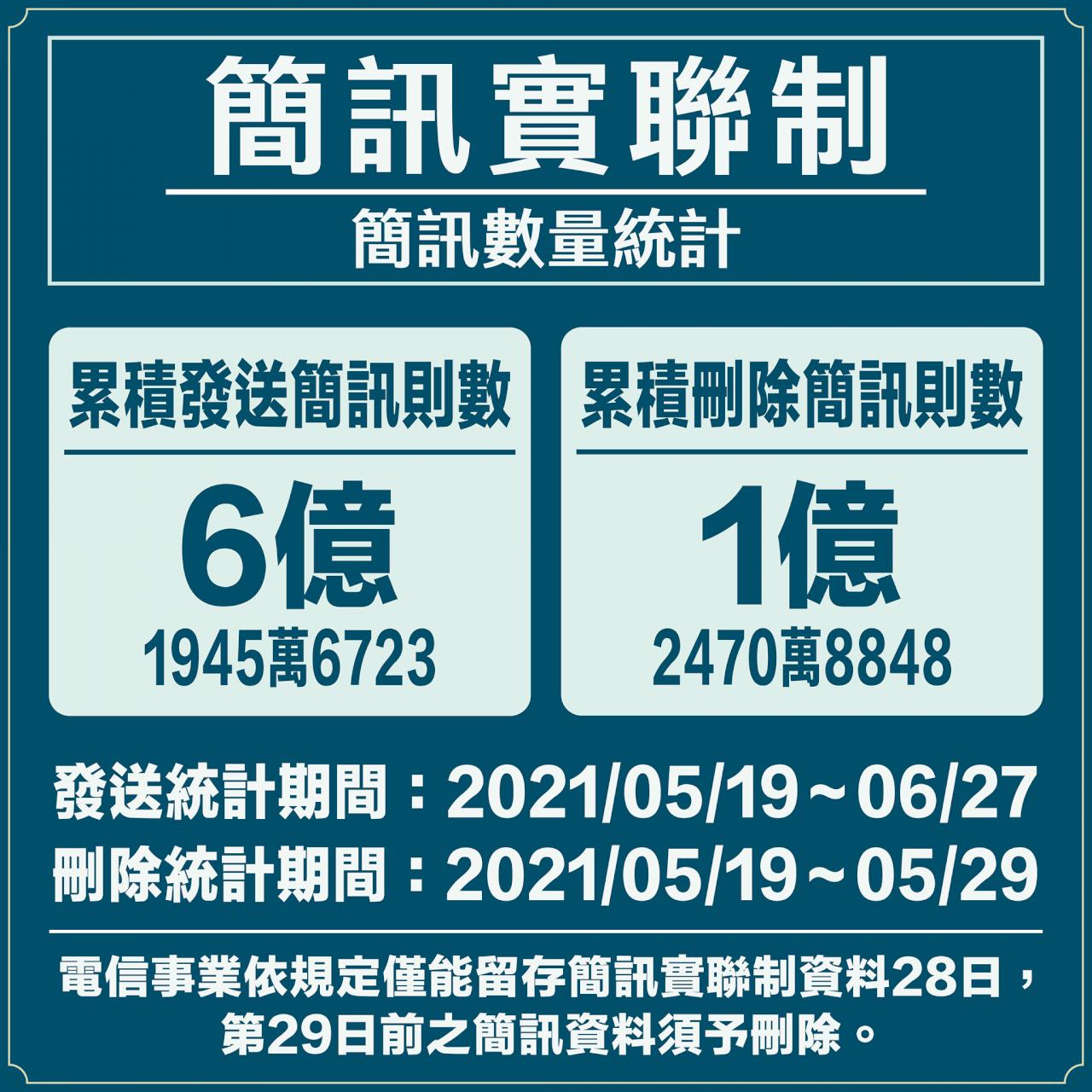 實聯制資料僅留28天  NCC:已刪逾1.24億則