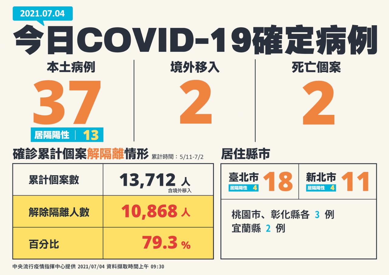 台灣新增39例COVID-19確診 含37本土、2境外移入