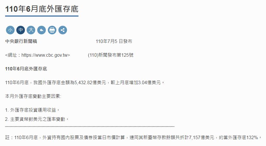 台灣外匯存底連3個月上揚 外資6月匯出央行未明顯調節