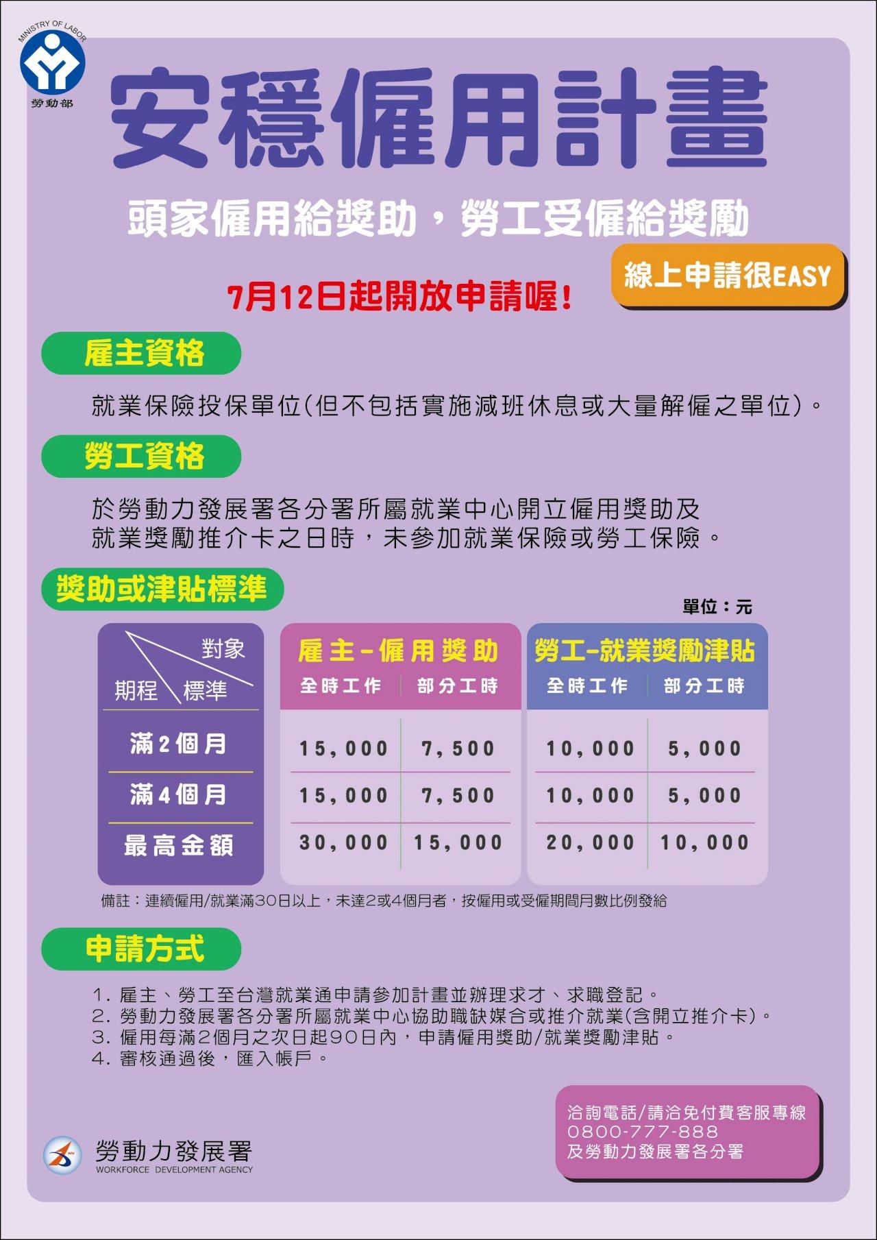安穩僱用2.0計畫7/12上路 雇主僱用失業勞工4個月可拿3萬元