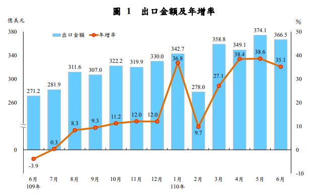 只能用「熱」字形容 台灣6月出口年增35%