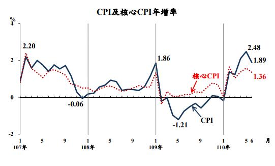 6月CPI漲幅降至1.89% 豬價創43個月來最大漲幅