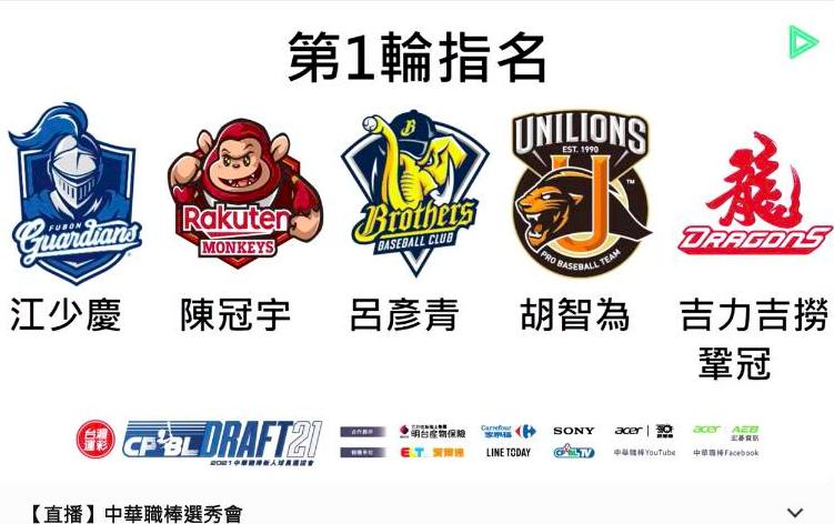2021中職選秀會首輪旅外全包   江少慶披富邦悍將戰袍當狀元