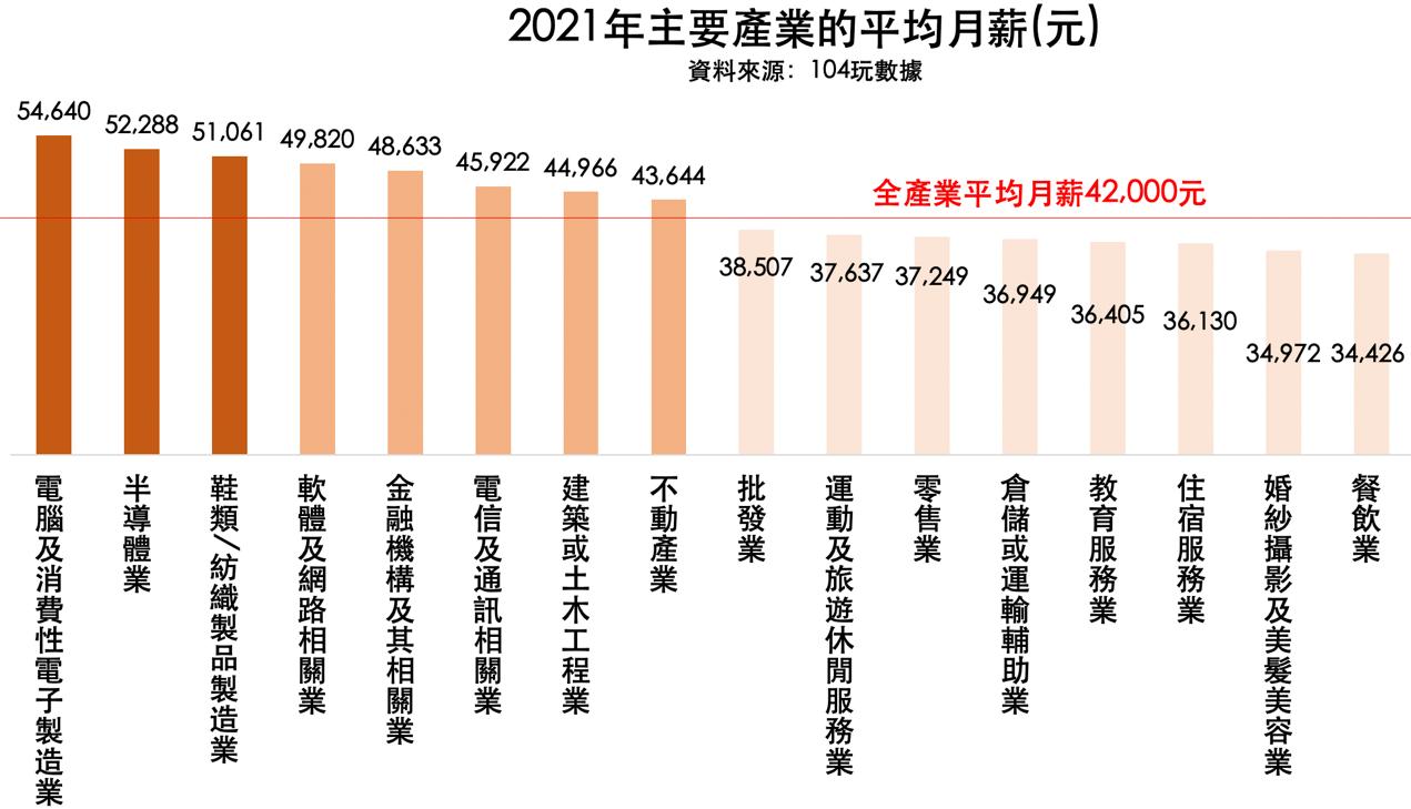您拉高或拉低平均? 人力銀行公布2021年全產業平均月薪4.2萬元