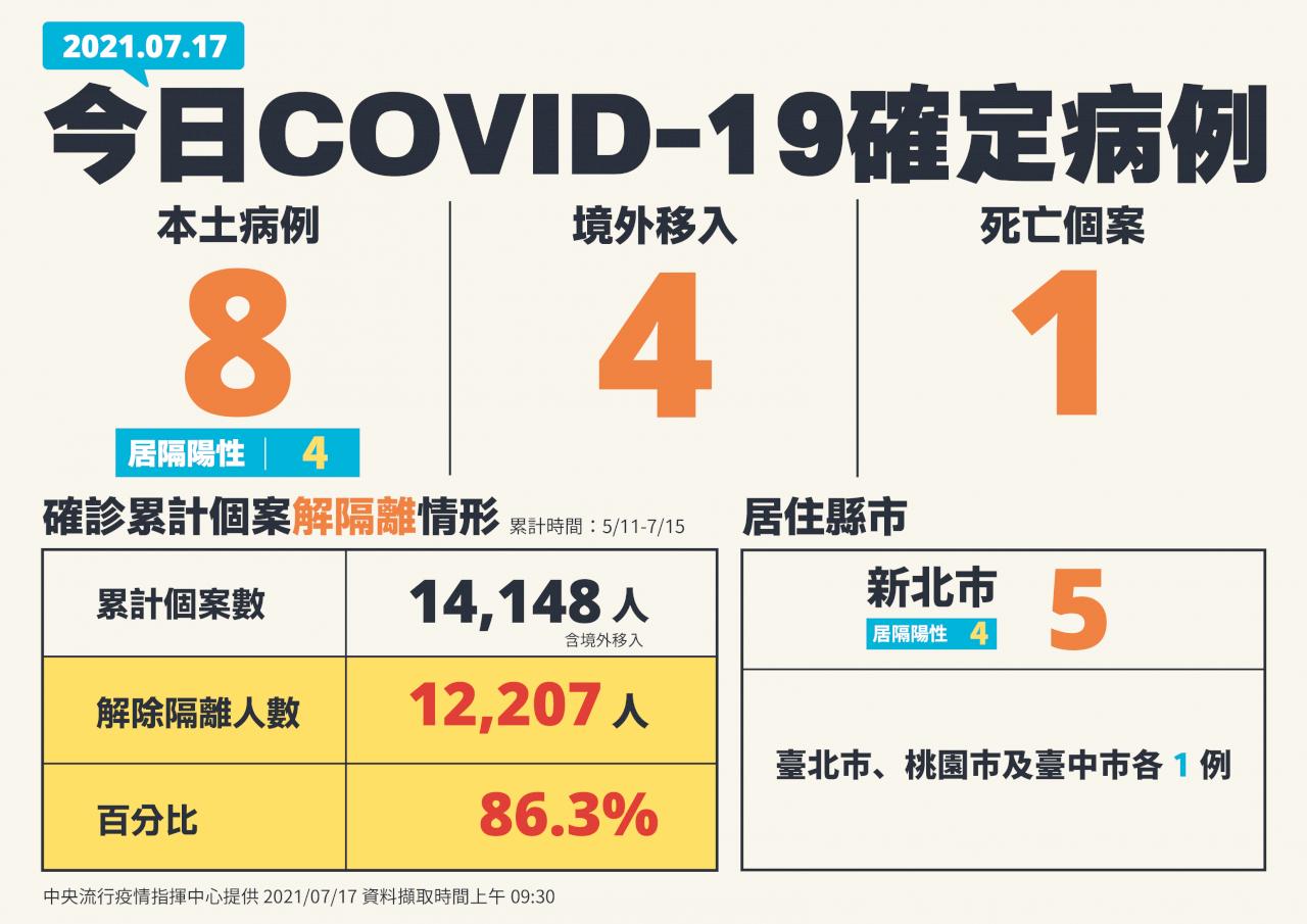 好消息!台灣本土確診個案降至個位數 僅新增8例