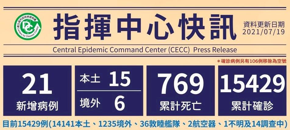台灣COVID-19疫情最新 15本土、6境外、1死
