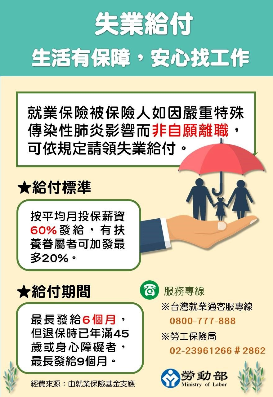 因疫情失業可領6成薪 勞動部:若扶養未成年子女等最高加給到8成