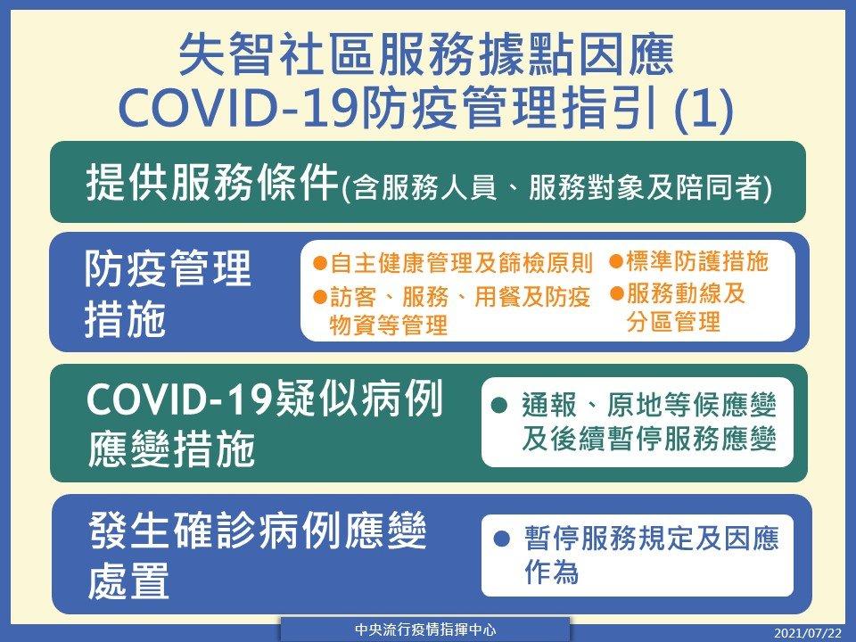 指揮中心:失智社區服務據點遵照防疫管理指引 可恢復服務