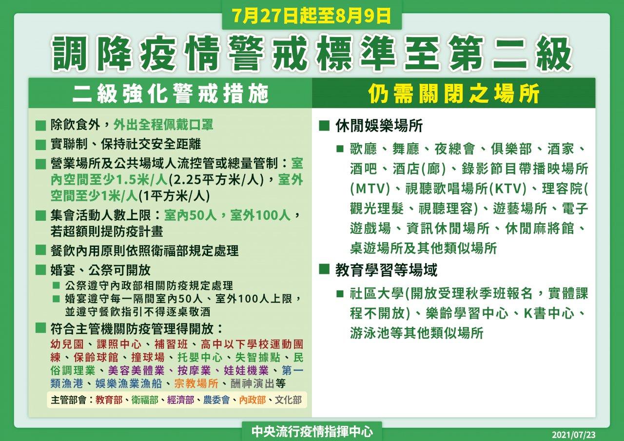 7/27降二級警戒 陳時中:地方可依疫情調整(影音)