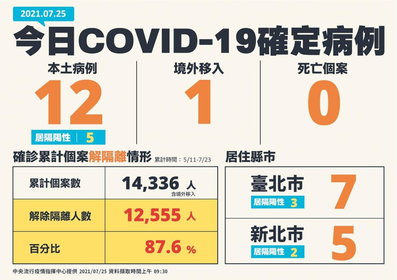 終見零死亡! 台灣COVID-19今新增12本土、1境外移入