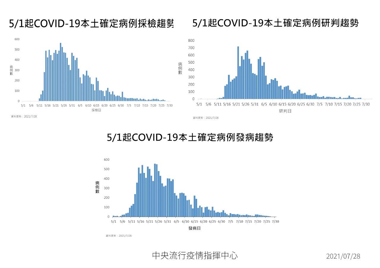 台灣COVID-19再見零死亡 今新增18本土、2境外移入