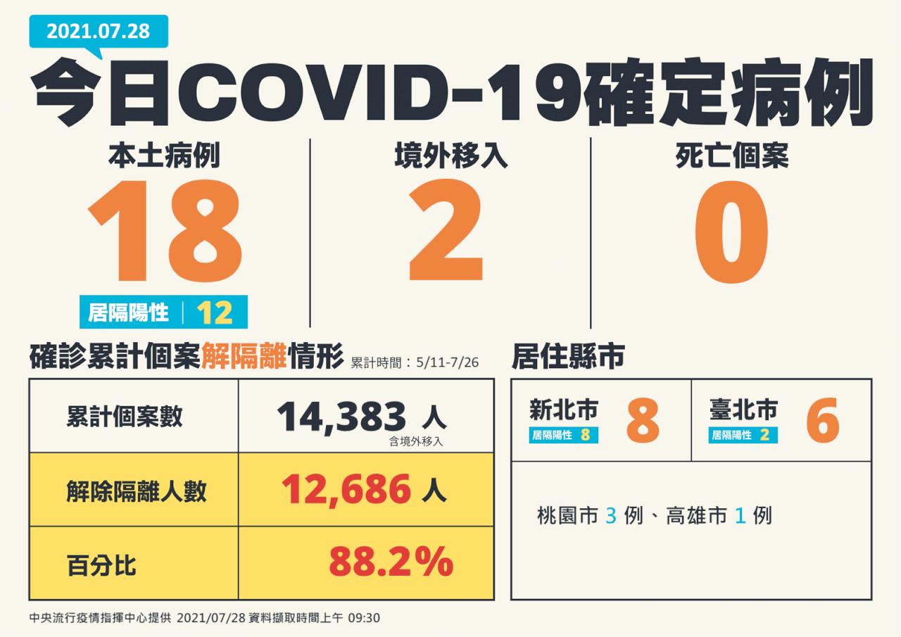 台灣COVID-19新增20例 18本土、2境外移入、零死亡