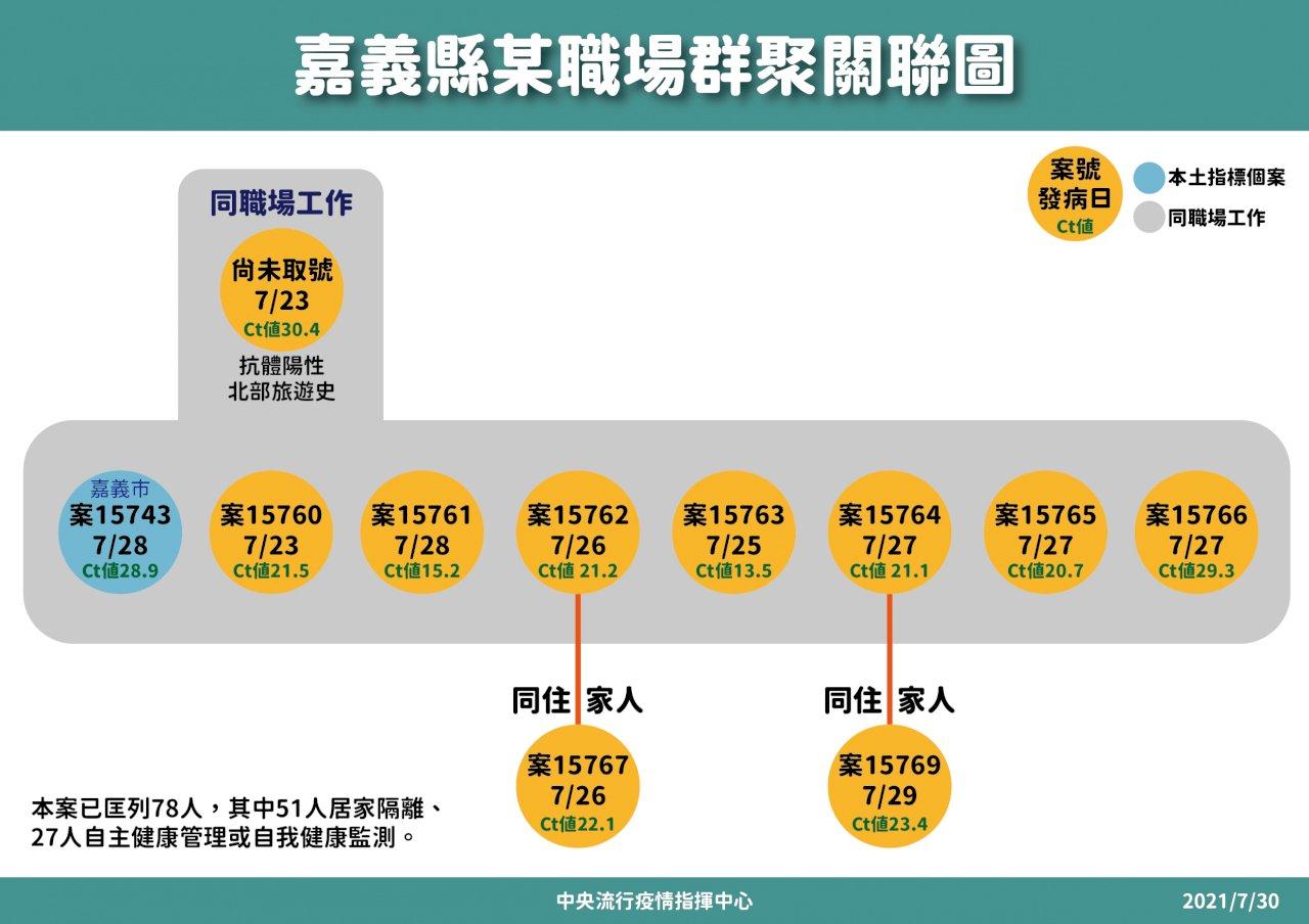 國內今增21例本土病例 9例嘉義職場群聚