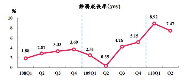 今年Q2經濟成長概估上修至7.47% 季增年率卻創金融海嘯來最大跌幅