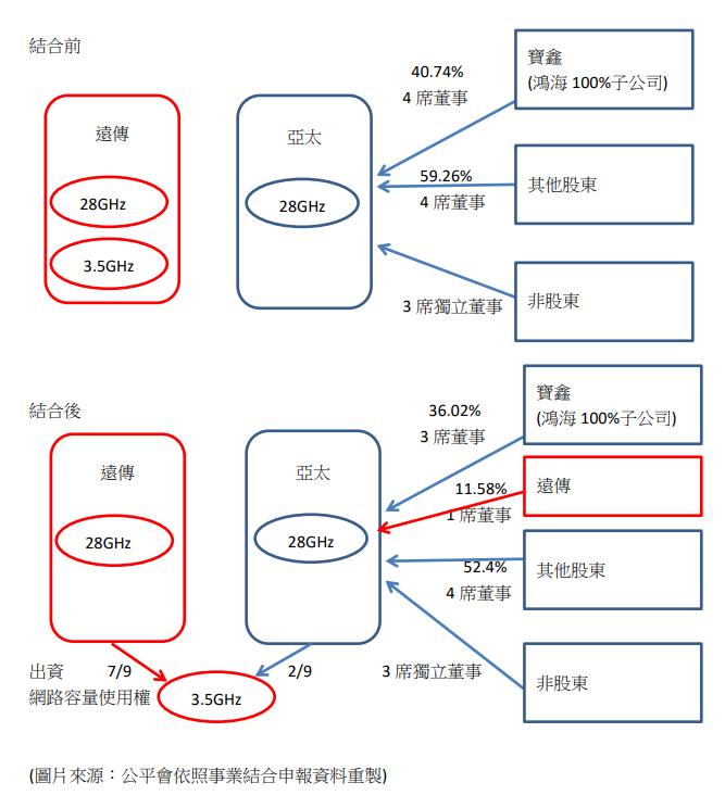 國內首宗 遠傳攜亞太3.5GHz頻率與網路合作案公平會附但書准