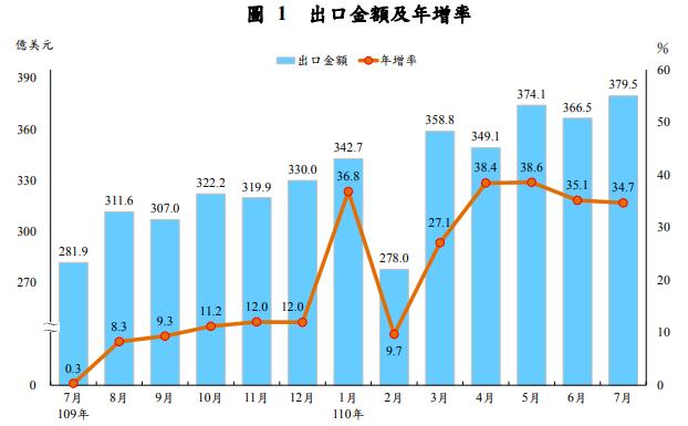 7月出口續創歷年單月新高 今年將創11年最強增速