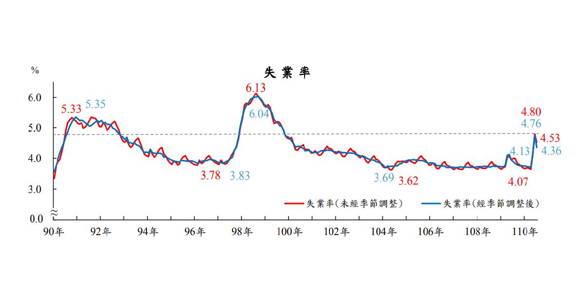 就業市場回溫!7月失業率4.53%較上月下降但仍創2011年同期新高